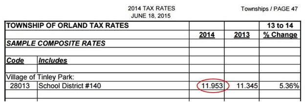 Effective property tax rate formula, calculate property tax, Civic Federation