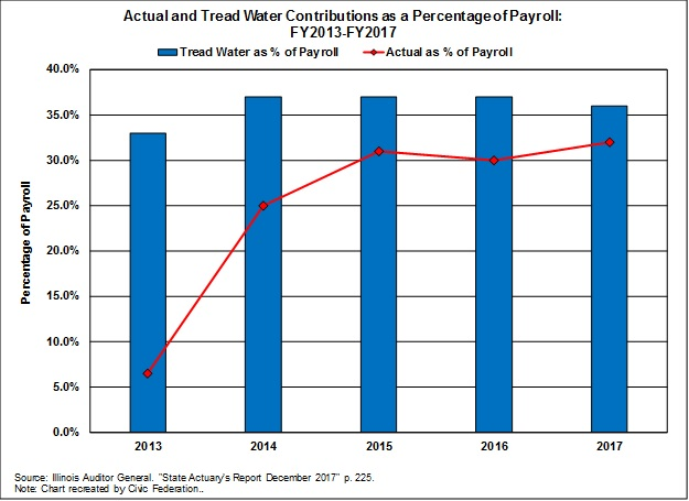 Actual and tread-water contributions as percent of payroll, chicago teachers pension fund, unfunded pension liability, civic federation