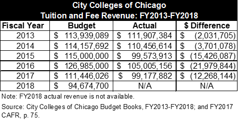 Tuition and fee revenue Chicago City Colleges FY13 to FY18