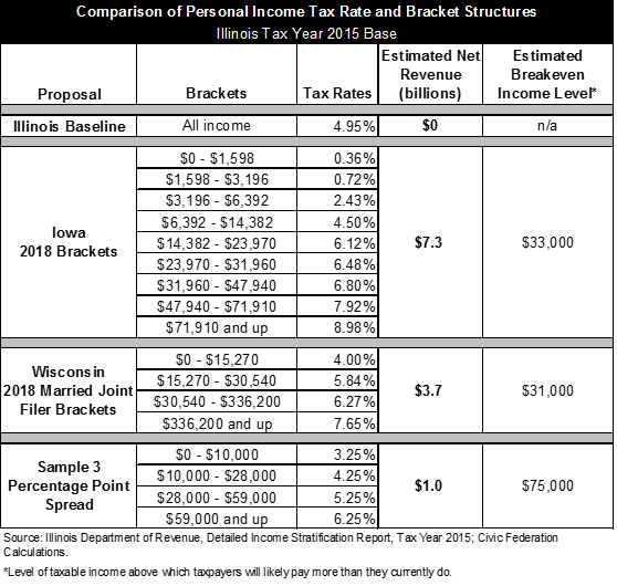comparison of bracket structures, graduated income tax, illinois, civic federation