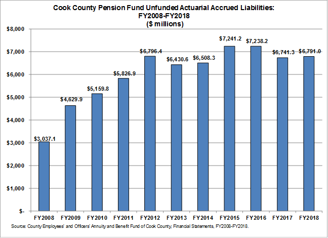 Cook County pension fund unfunded liability in millions 2009 to 2018