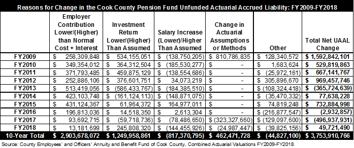 Reasons for change in cook county pension fund unfunded liability 2009 to 2018