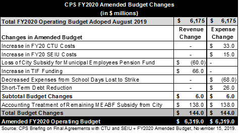 CPS amended budget fy 2020