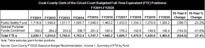 Cook County circuit court budget, clerk race, staffing level