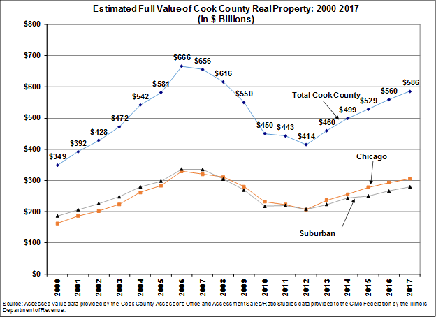 full value of real property in cook county 2000 to 2017, civic federation
