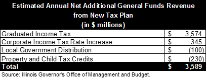 illinois graduated income tax additional general funds revenue