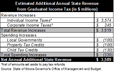 illinois graduated income tax revenue