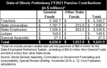 illinois amount paid to pensions from budget
