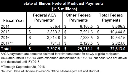State of Illinois, Affordable Care Act, ACA, Medicaid payments, Civic Federation