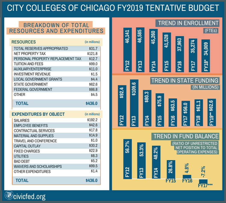 City colleges of chicago fy 2019 budget, civic federation